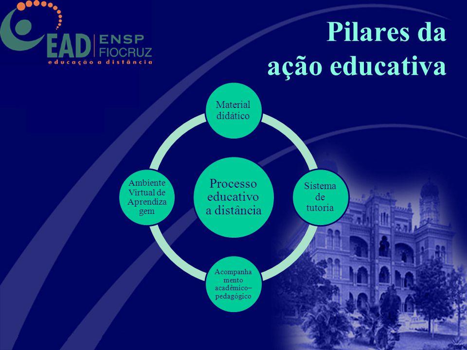Pilares da ação educativa