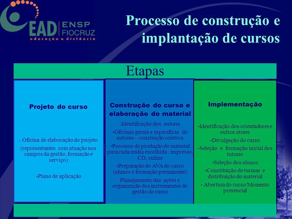 Processo de construção e implantação de cursos
