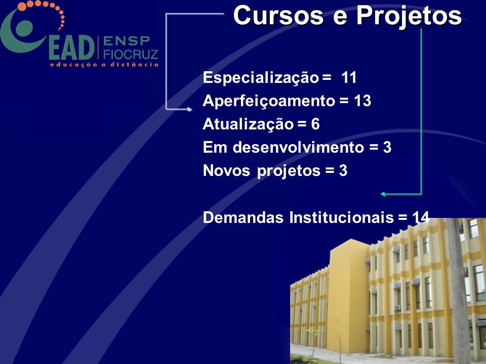 Cursos e Projetos Especialização = 11 Aperfeiçoamento = 13
