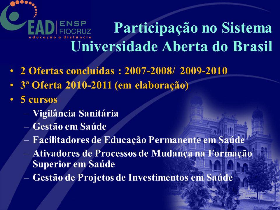 Participação no Sistema Universidade Aberta do Brasil