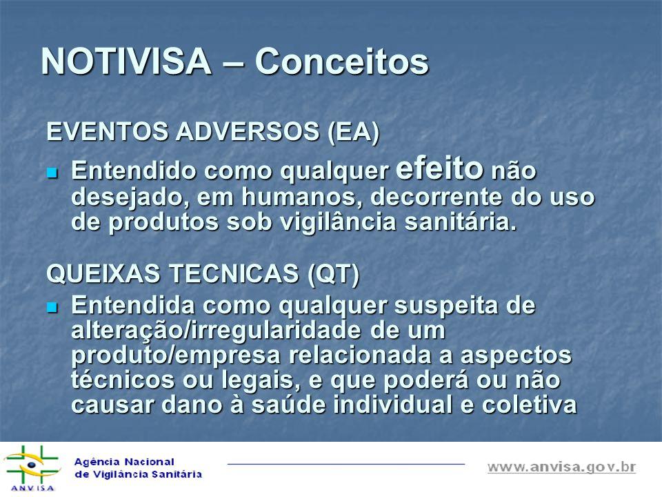 NOTIVISA – Conceitos EVENTOS ADVERSOS (EA)
