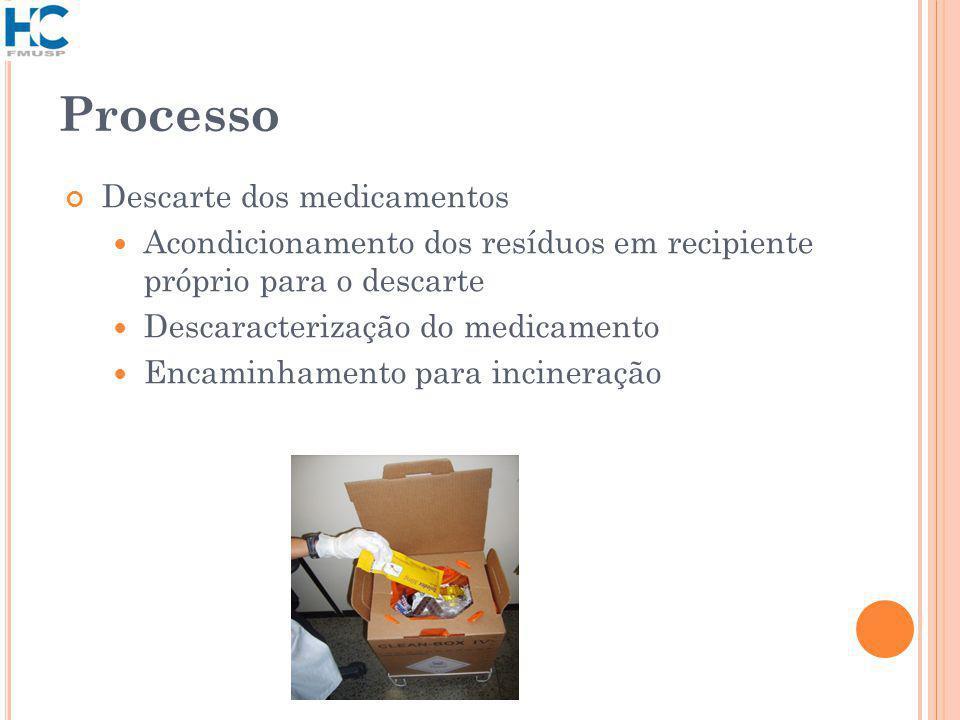 Processo Descarte dos medicamentos