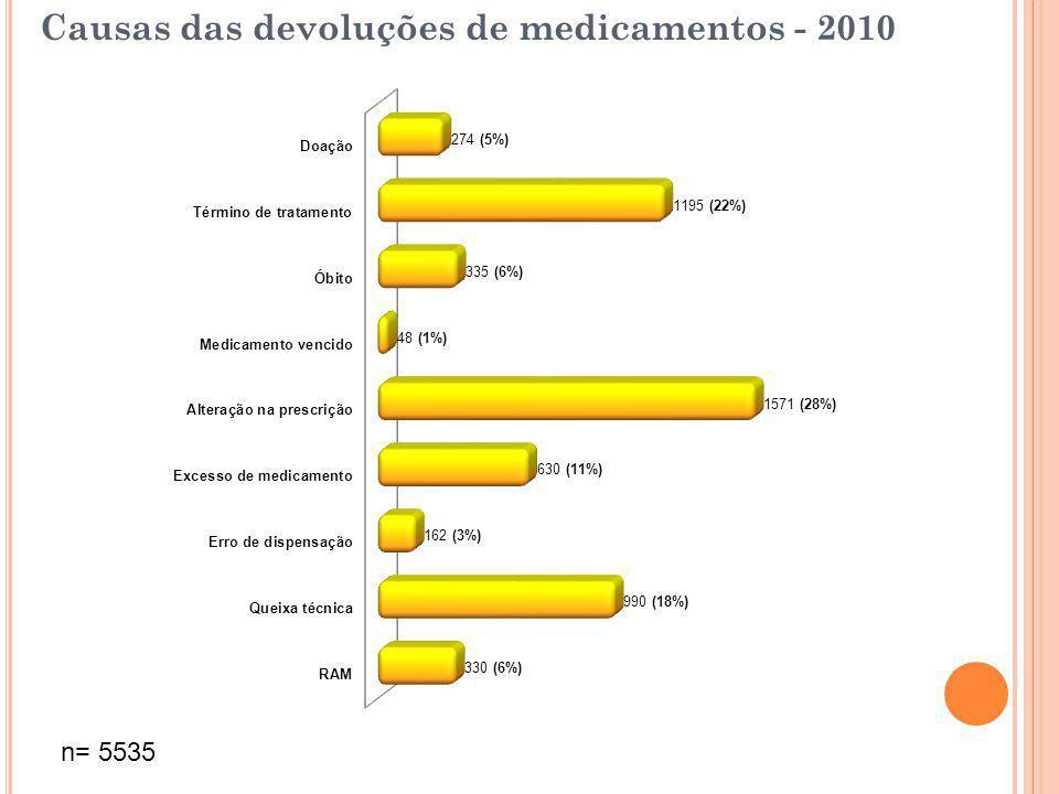 Causas das devoluções de medicamentos - 2010