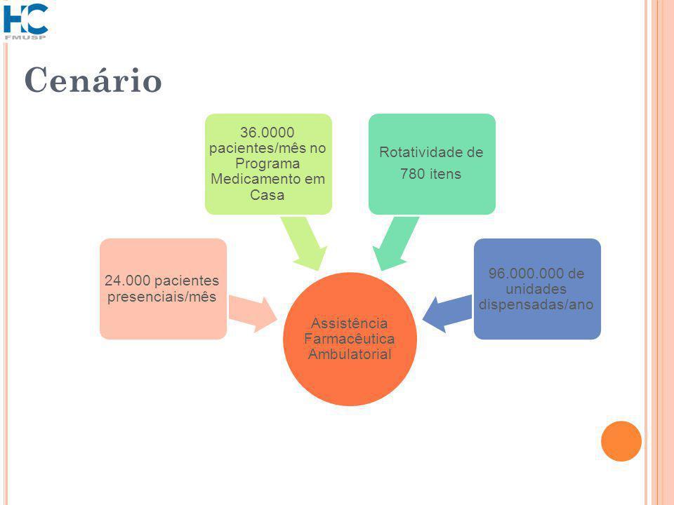 Cenário Assistência Farmacêutica Ambulatorial