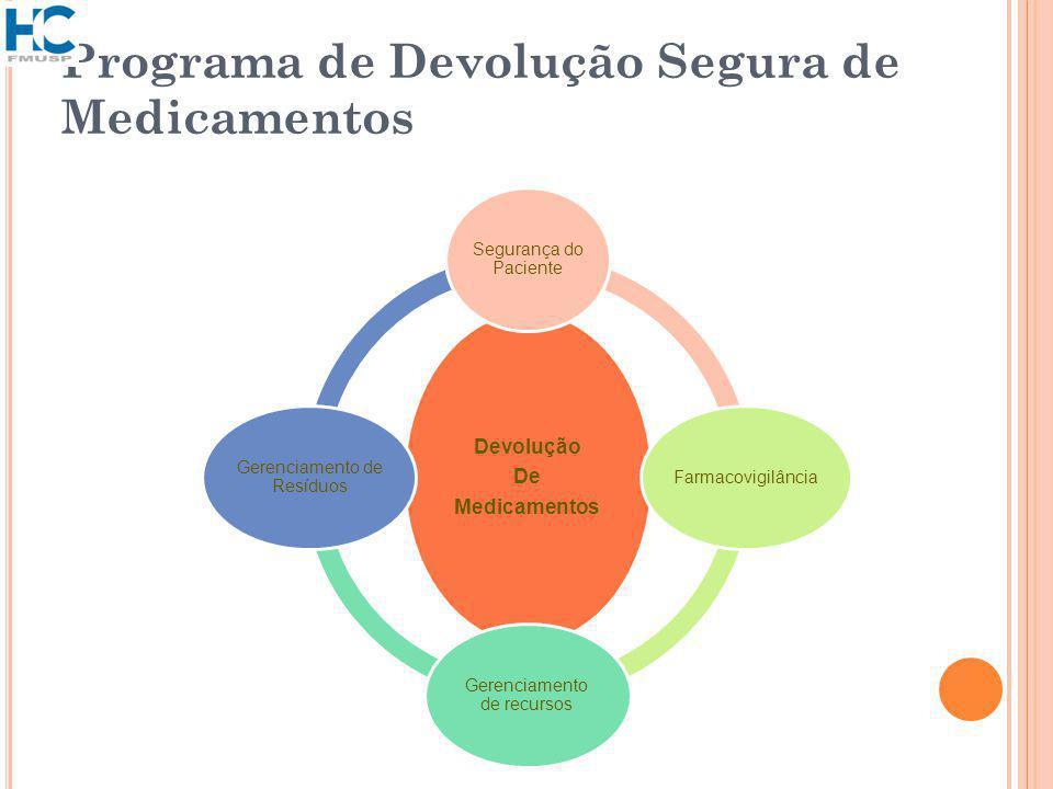Programa de Devolução Segura de Medicamentos