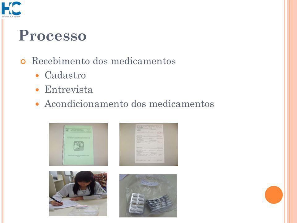 Processo Recebimento dos medicamentos Cadastro Entrevista