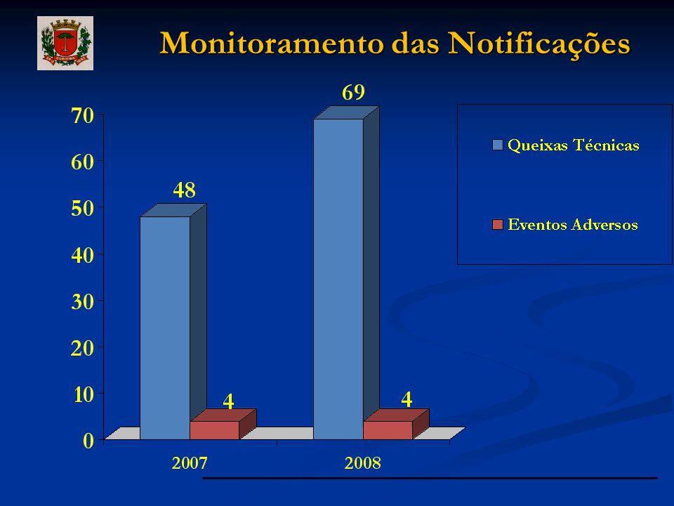 Monitoramento das Notificações