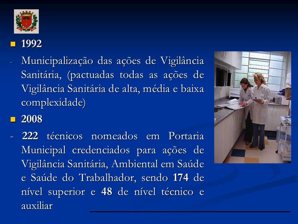 1992 Municipalização das ações de Vigilância Sanitária, (pactuadas todas as ações de Vigilância Sanitária de alta, média e baixa complexidade)