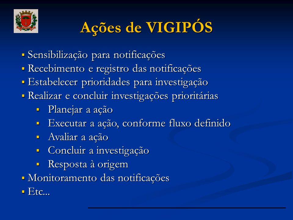 Ações de VIGIPÓS Sensibilização para notificações