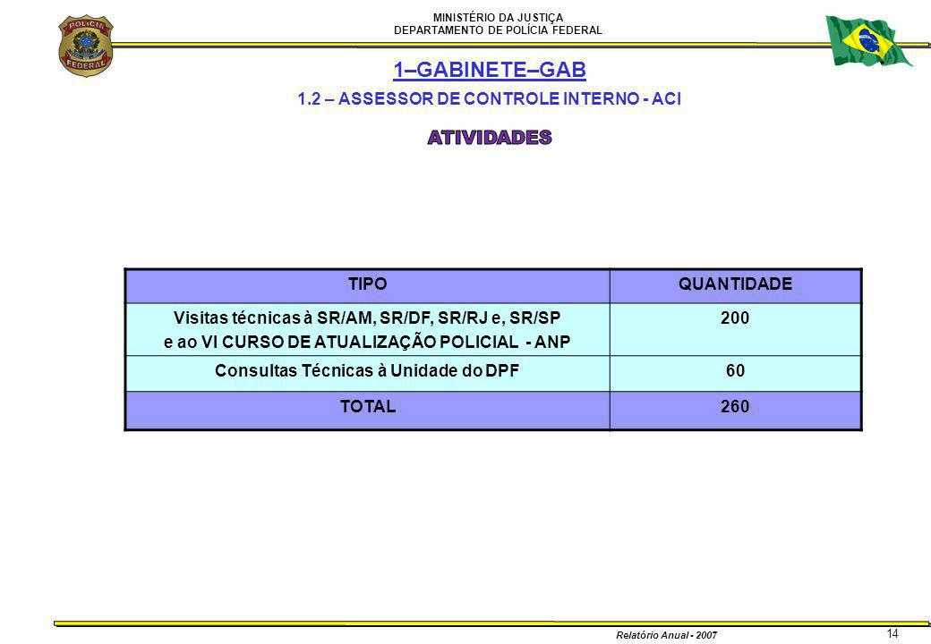 1–GABINETE–GAB ATIVIDADES 1.2 – ASSESSOR DE CONTROLE INTERNO - ACI