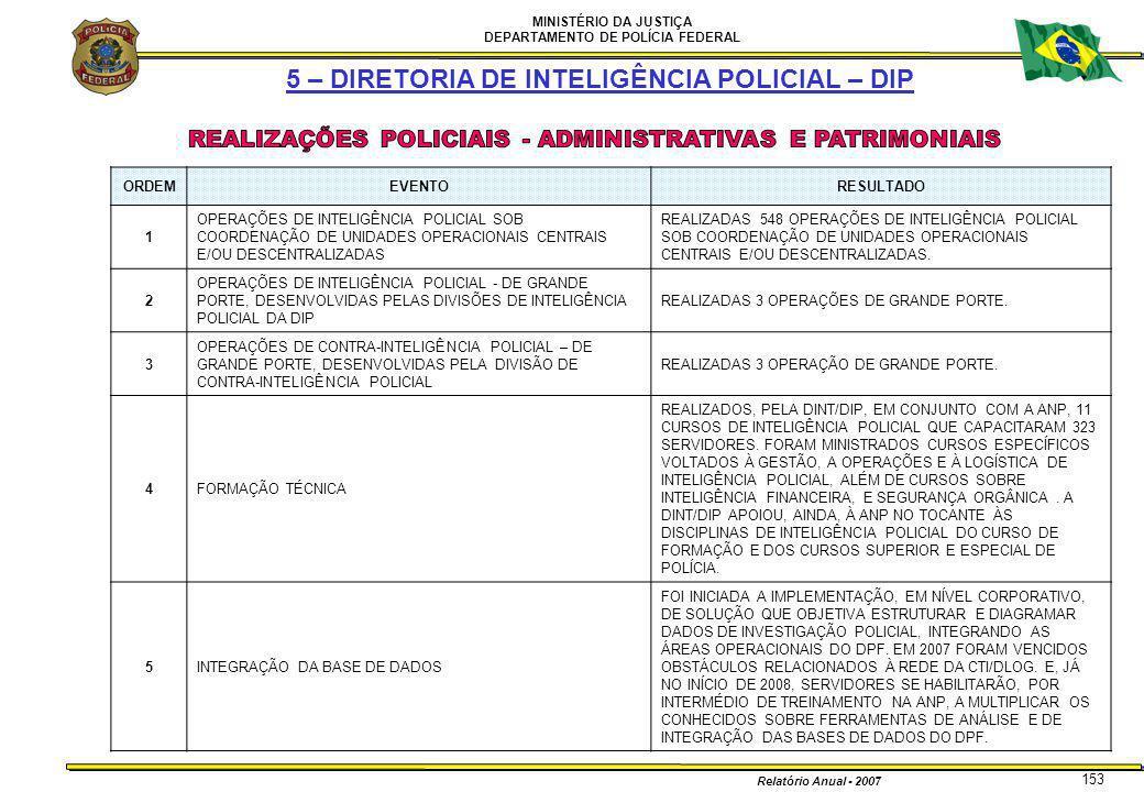 REALIZAÇÕES POLICIAIS - ADMINISTRATIVAS E PATRIMONIAIS