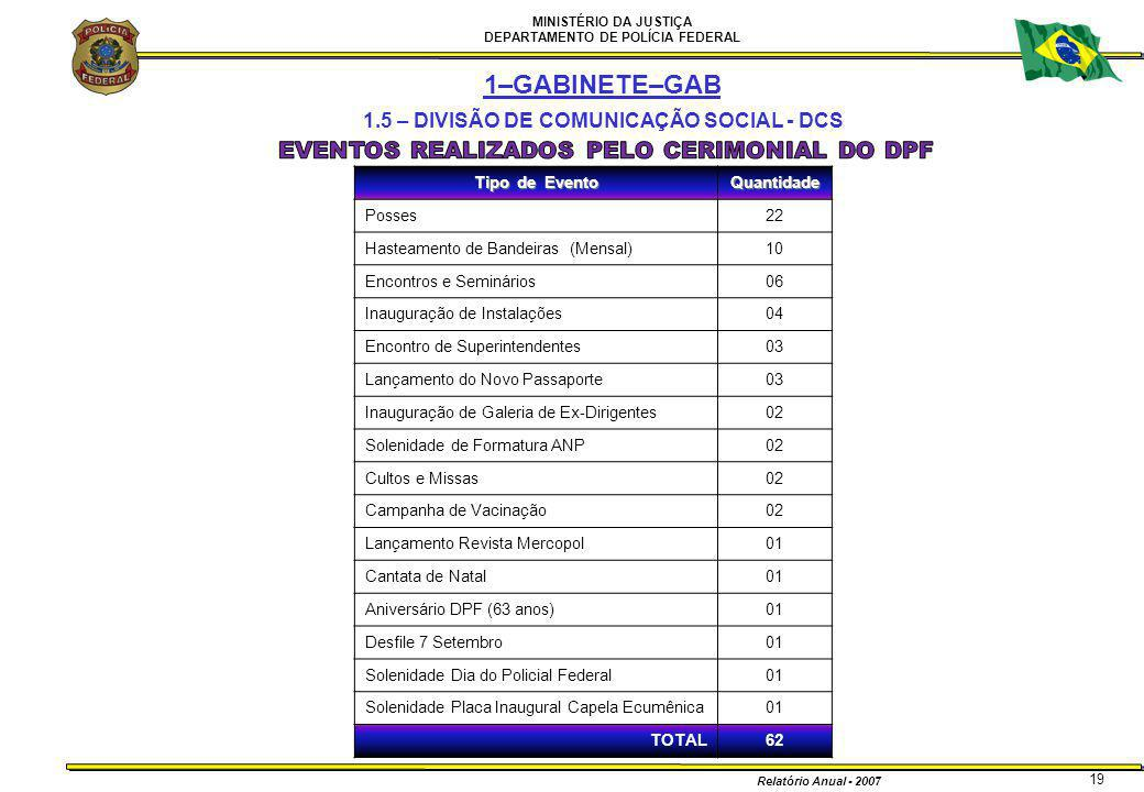 1.5 – DIVISÃO DE COMUNICAÇÃO SOCIAL - DCS
