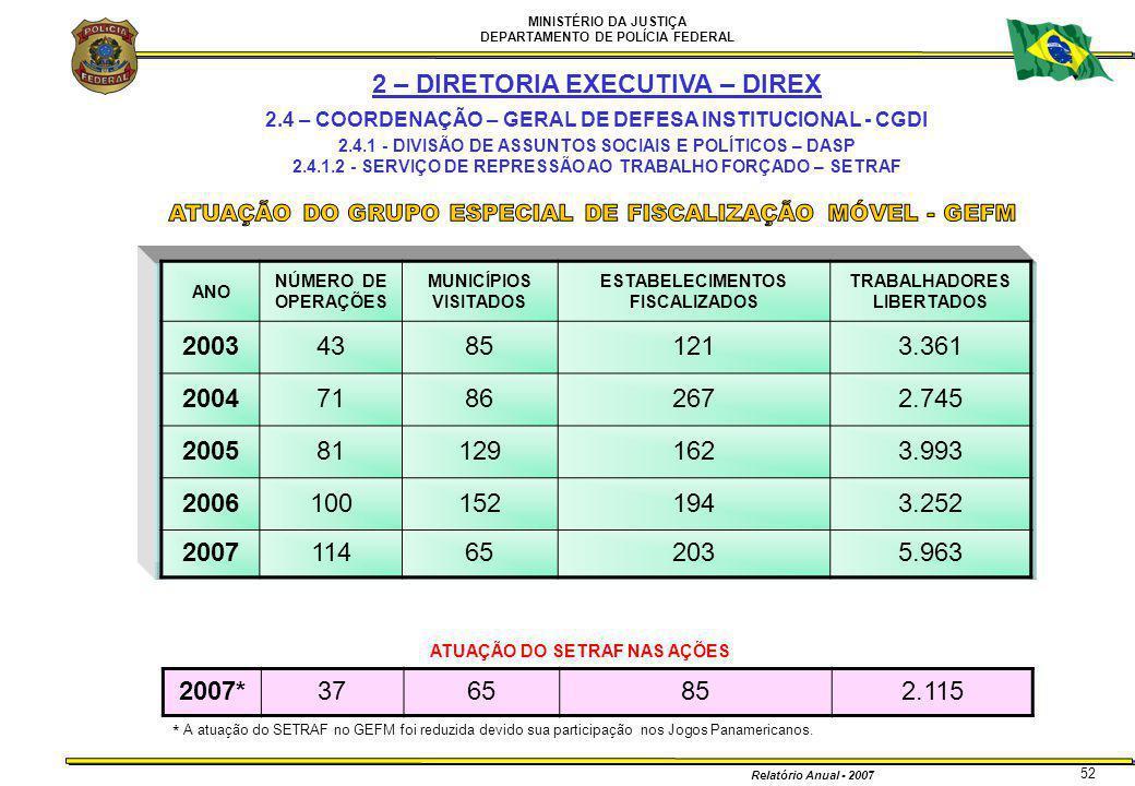 2 – DIRETORIA EXECUTIVA – DIREX 2003 2004 2005 2006 2007 2007*