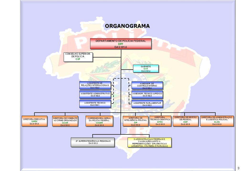 ORGANOGRAMA DEPARTAMENTO DE POLÍCIA FEDERAL DPF DAS 101.6