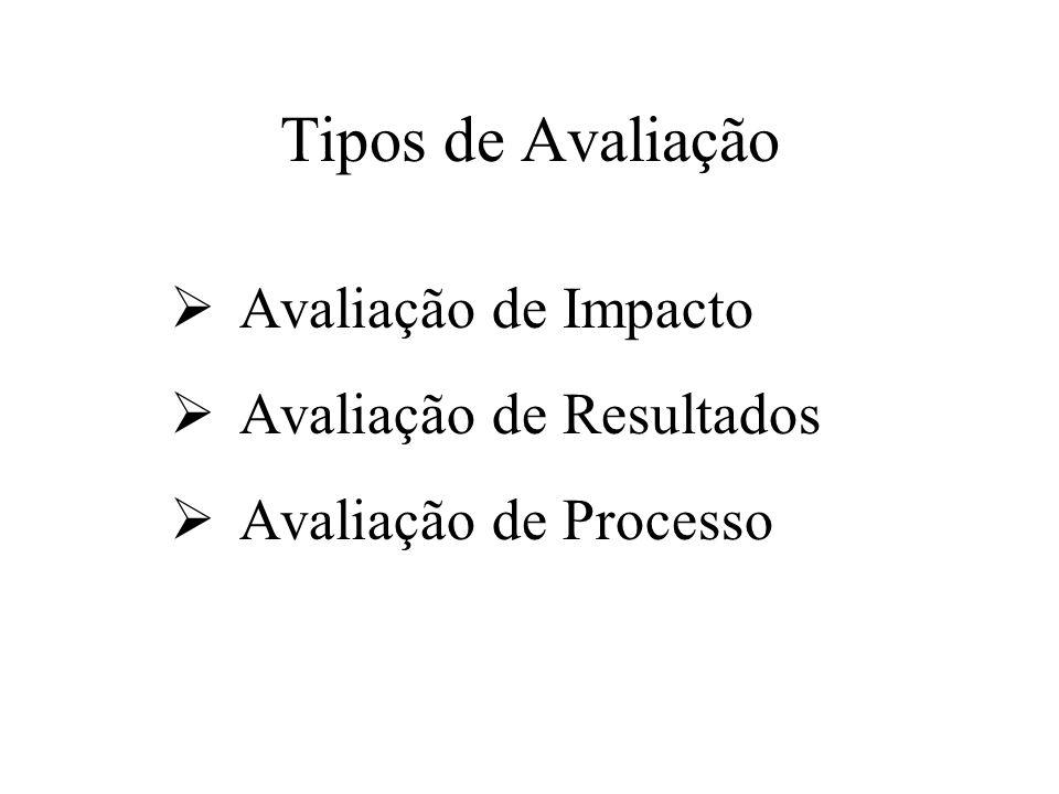 Tipos de Avaliação Avaliação de Impacto Avaliação de Resultados