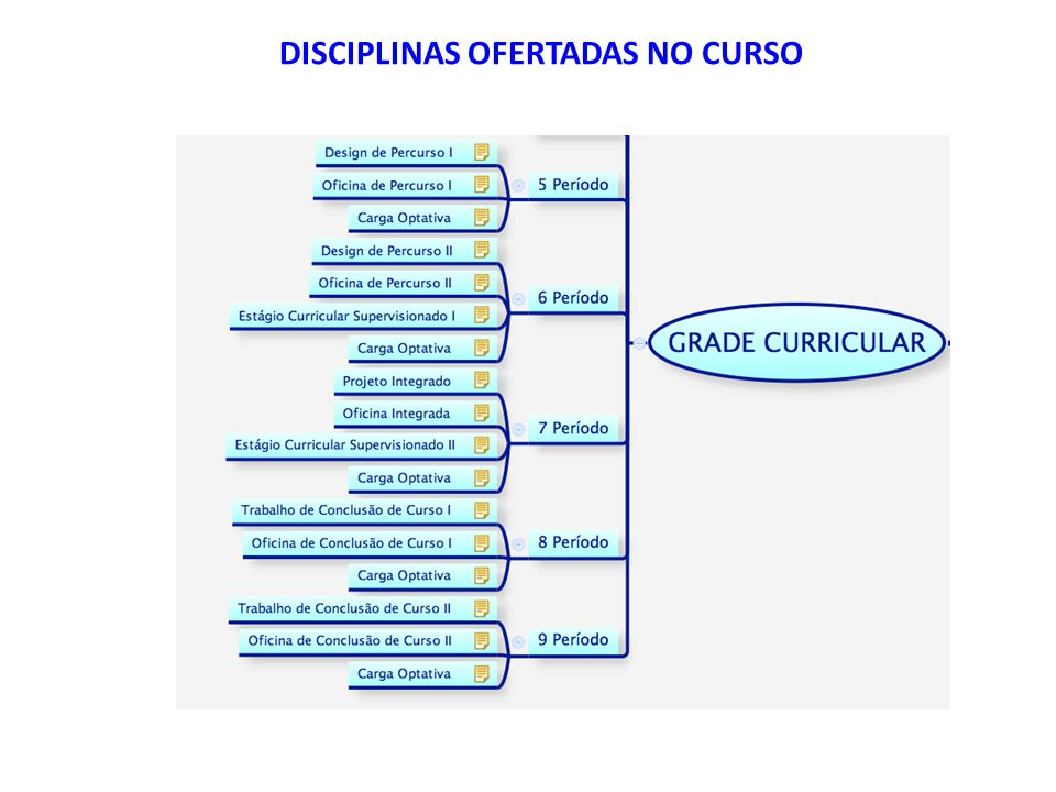 Disciplinas Ofertadas no curso