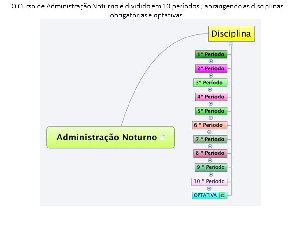 O Curso de Administração Noturno é dividido em 10 períodos , abrangendo as disciplinas obrigatórias e optativas.