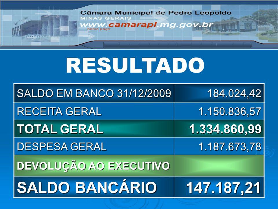 RESULTADO SALDO BANCÁRIO 147.187,21 TOTAL GERAL 1.334.860,99