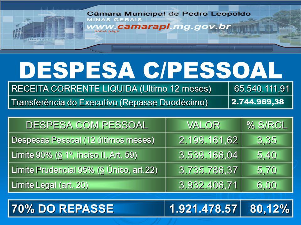 DESPESA C/PESSOAL 70% DO REPASSE 1.921.478.57 80,12%