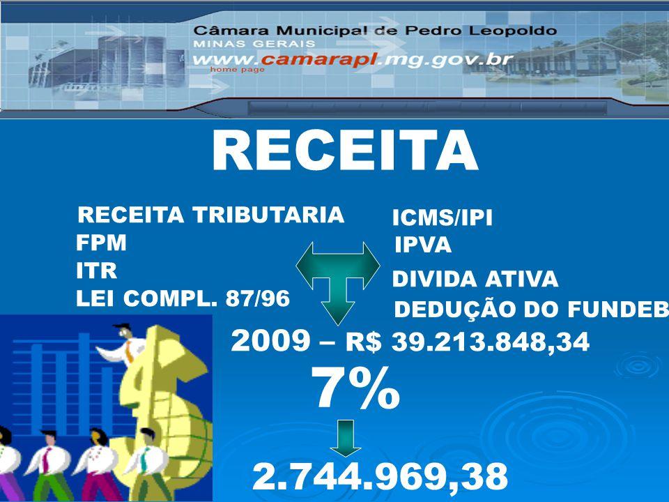 RECEITA 7% 2.744.969,38 2009 – R$ 39.213.848,34 RECEITA TRIBUTARIA