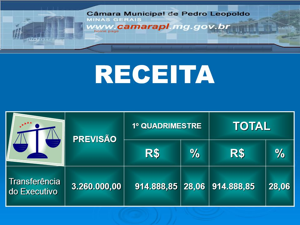 RECEITA TOTAL R$ % PREVISÃO Transferência do Executivo 3.260.000,00
