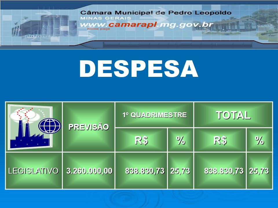 DESPESA TOTAL R$ % PREVISÃO LEGISLATIVO 3.260.000,00 838.830,73 25,73