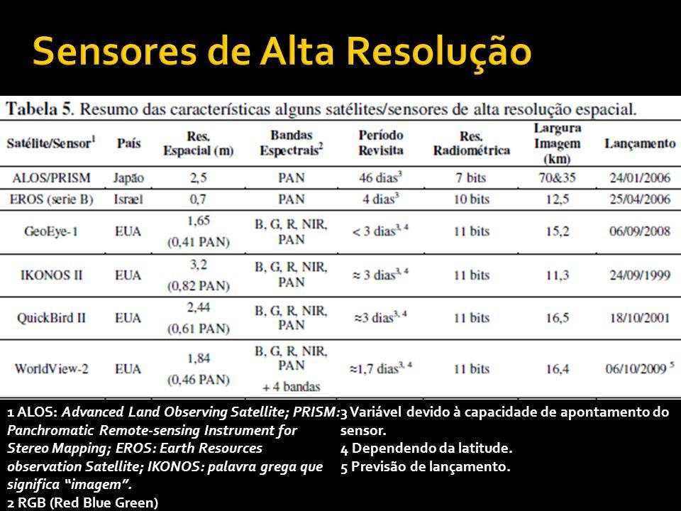 Sensores de Alta Resolução