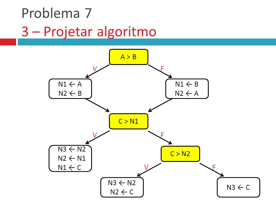 Problema 7 3 – Projetar algoritmo