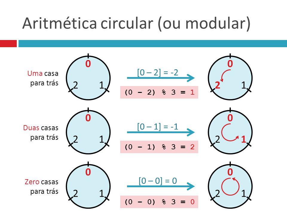 Aritmética circular (ou modular)