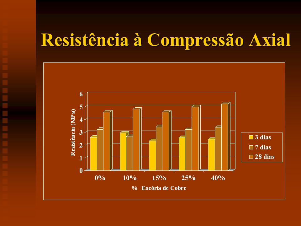 Resistência à Compressão Axial