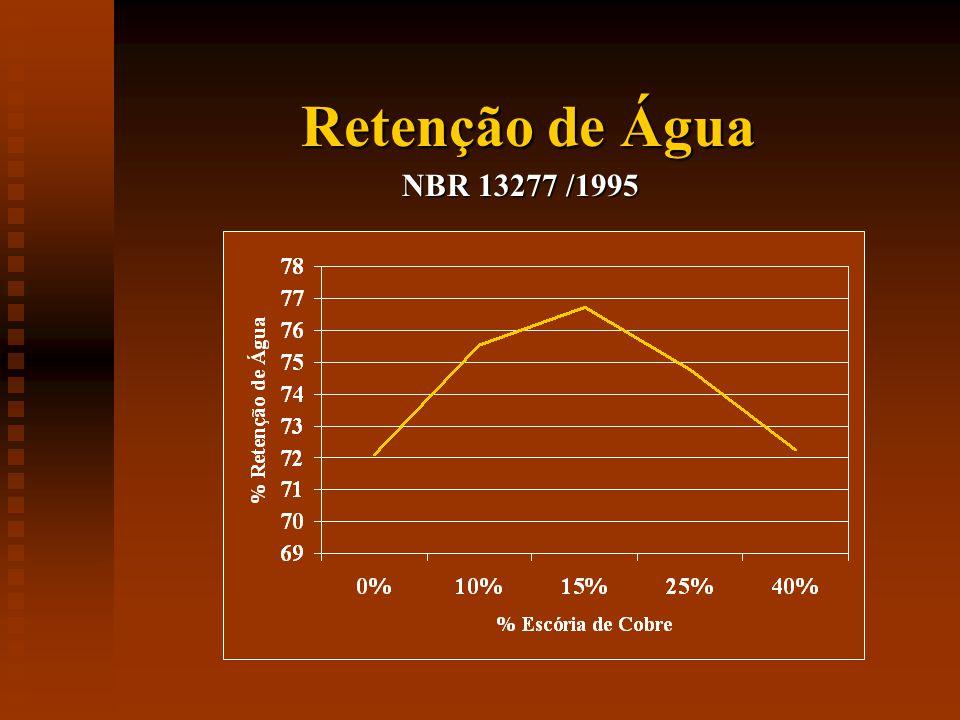 Retenção de Água NBR 13277 /1995