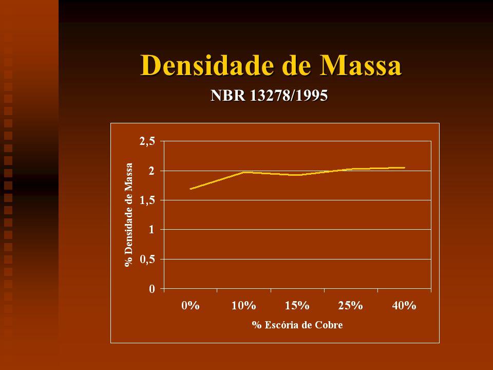 Densidade de Massa NBR 13278/1995