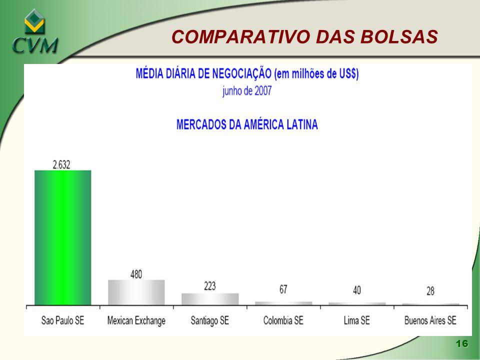 COMPARATIVO DAS BOLSAS