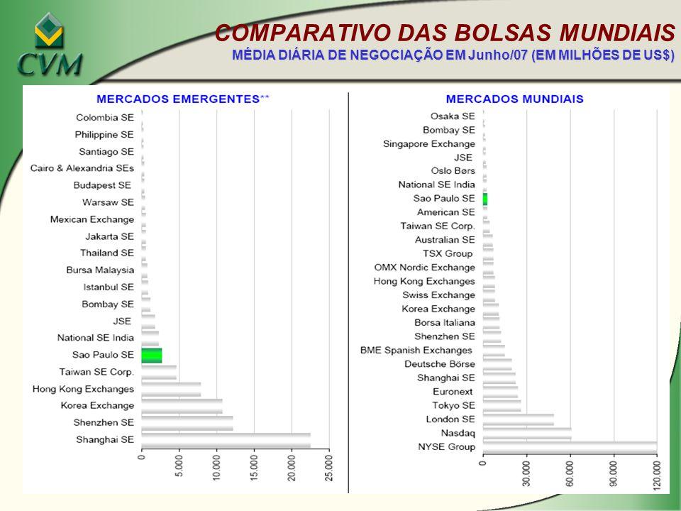 COMPARATIVO DAS BOLSAS MUNDIAIS MÉDIA DIÁRIA DE NEGOCIAÇÃO EM Junho/07 (EM MILHÕES DE US$)