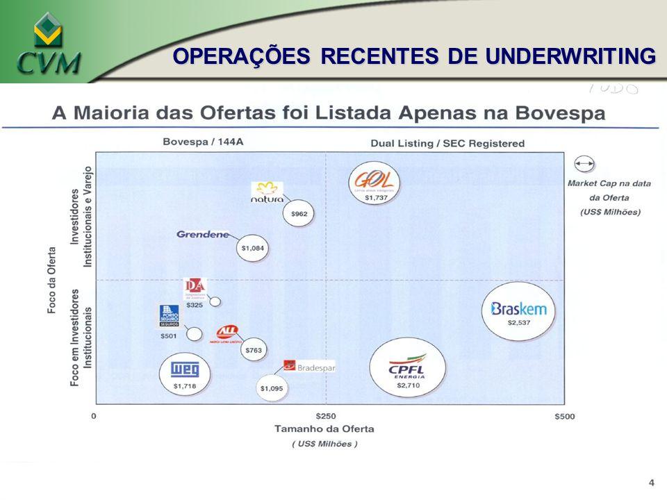 OPERAÇÕES RECENTES DE UNDERWRITING