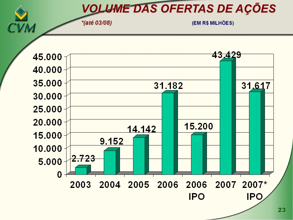 VOLUME DAS OFERTAS DE AÇÕES *(até 03/08) (EM R$ MILHÕES)