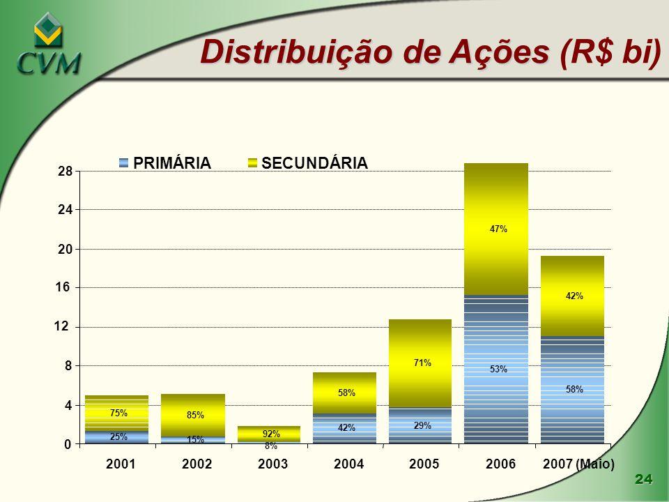 Distribuição de Ações (R$ bi)