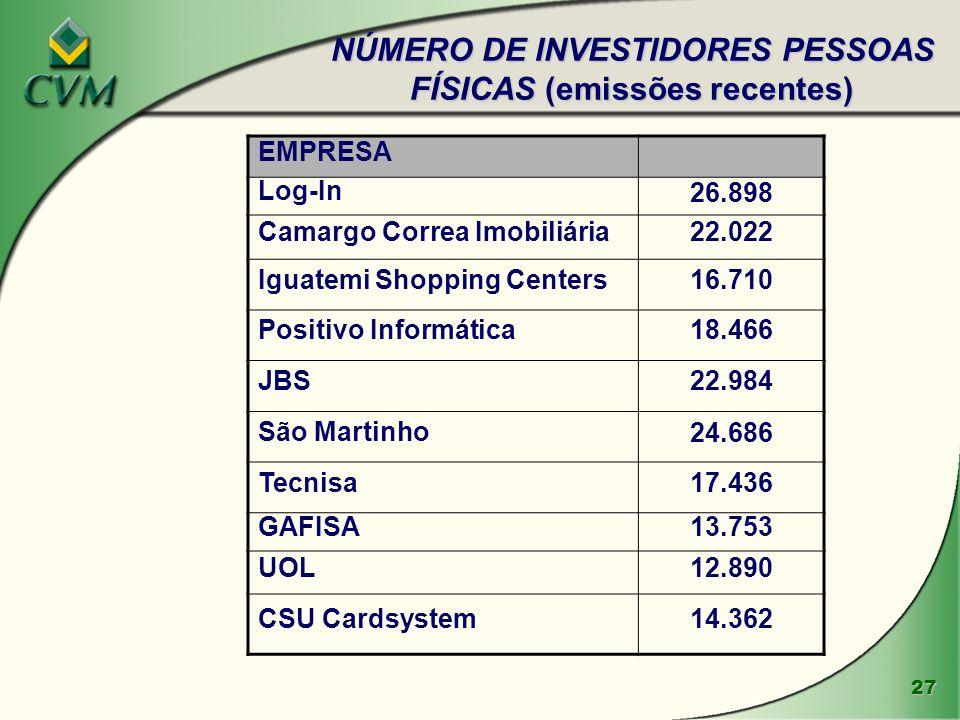 NÚMERO DE INVESTIDORES PESSOAS FÍSICAS (emissões recentes)