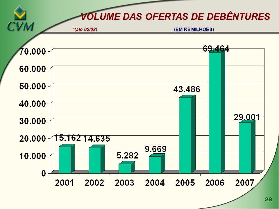 VOLUME DAS OFERTAS DE DEBÊNTURES *(até 02/08) (EM R$ MILHÕES)