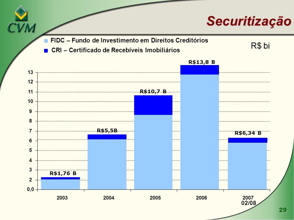 Securitização FIDC – Fundo de Investimento em Direitos Creditórios. R$ bi. CRI – Certificado de Recebíveis Imobiliários.