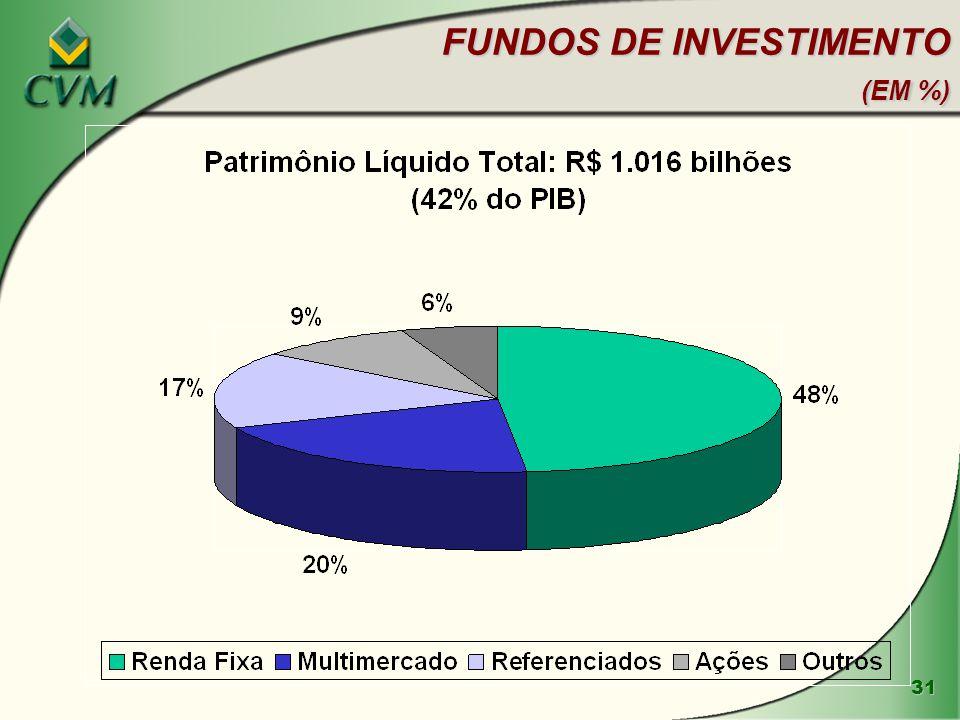FUNDOS DE INVESTIMENTO (EM %)