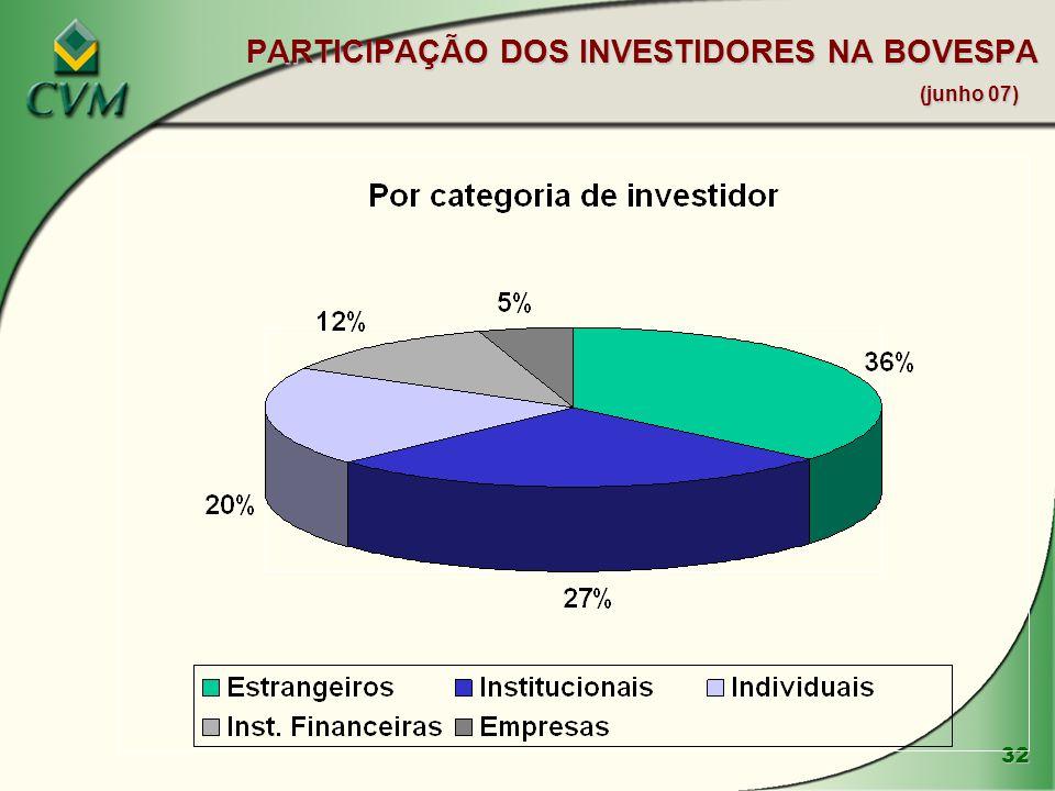 PARTICIPAÇÃO DOS INVESTIDORES NA BOVESPA (junho 07)