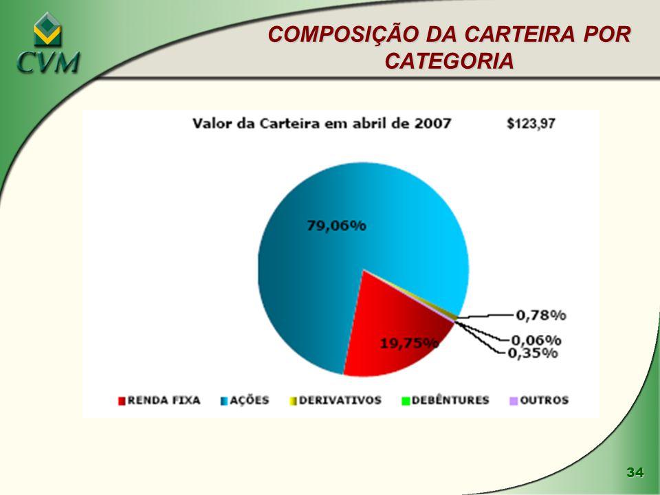 COMPOSIÇÃO DA CARTEIRA POR CATEGORIA