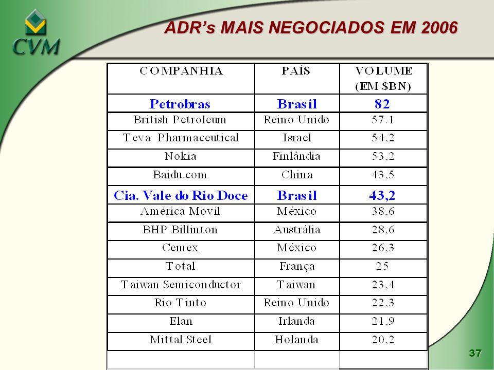 ADR's MAIS NEGOCIADOS EM 2006
