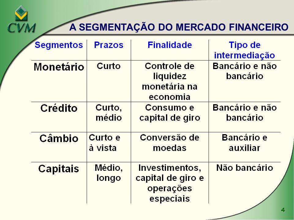 A SEGMENTAÇÃO DO MERCADO FINANCEIRO