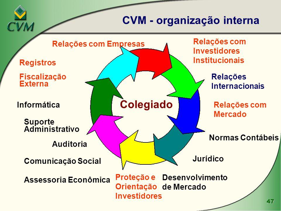 CVM - organização interna