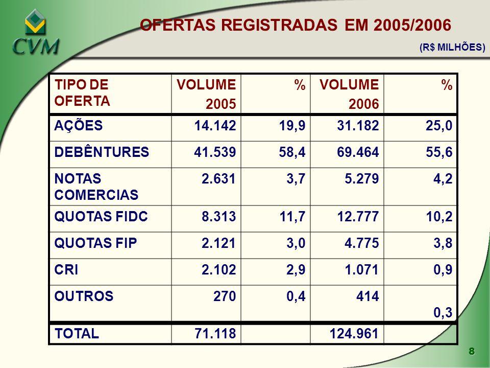 OFERTAS REGISTRADAS EM 2005/2006 (R$ MILHÕES)