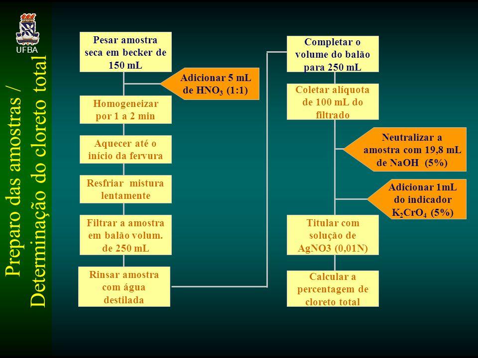 Preparo das amostras / Determinação do cloreto total