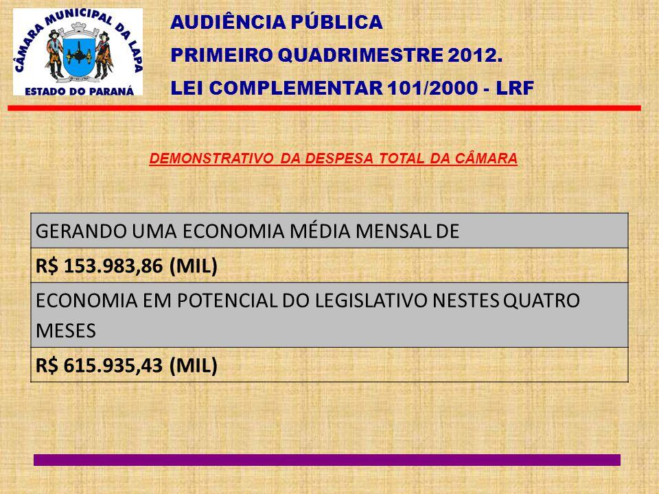 GERANDO UMA ECONOMIA MÉDIA MENSAL DE R$ 153.983,86 (MIL)