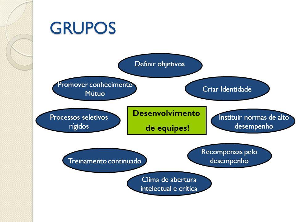 GRUPOS Desenvolvimento de equipes! Definir objetivos Concenso